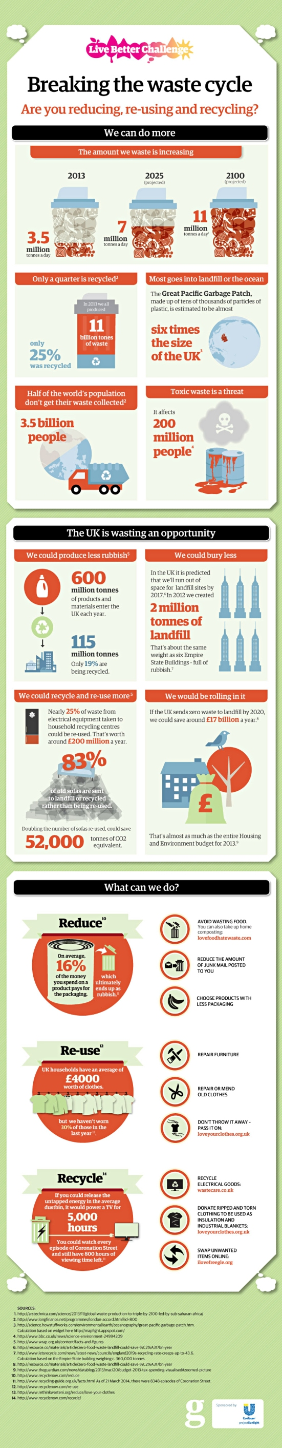 Live Better: Recycling infographic